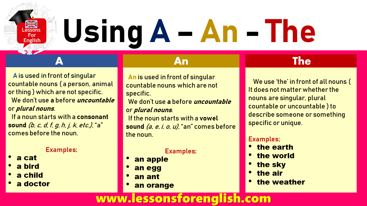 Using A – An - The in English