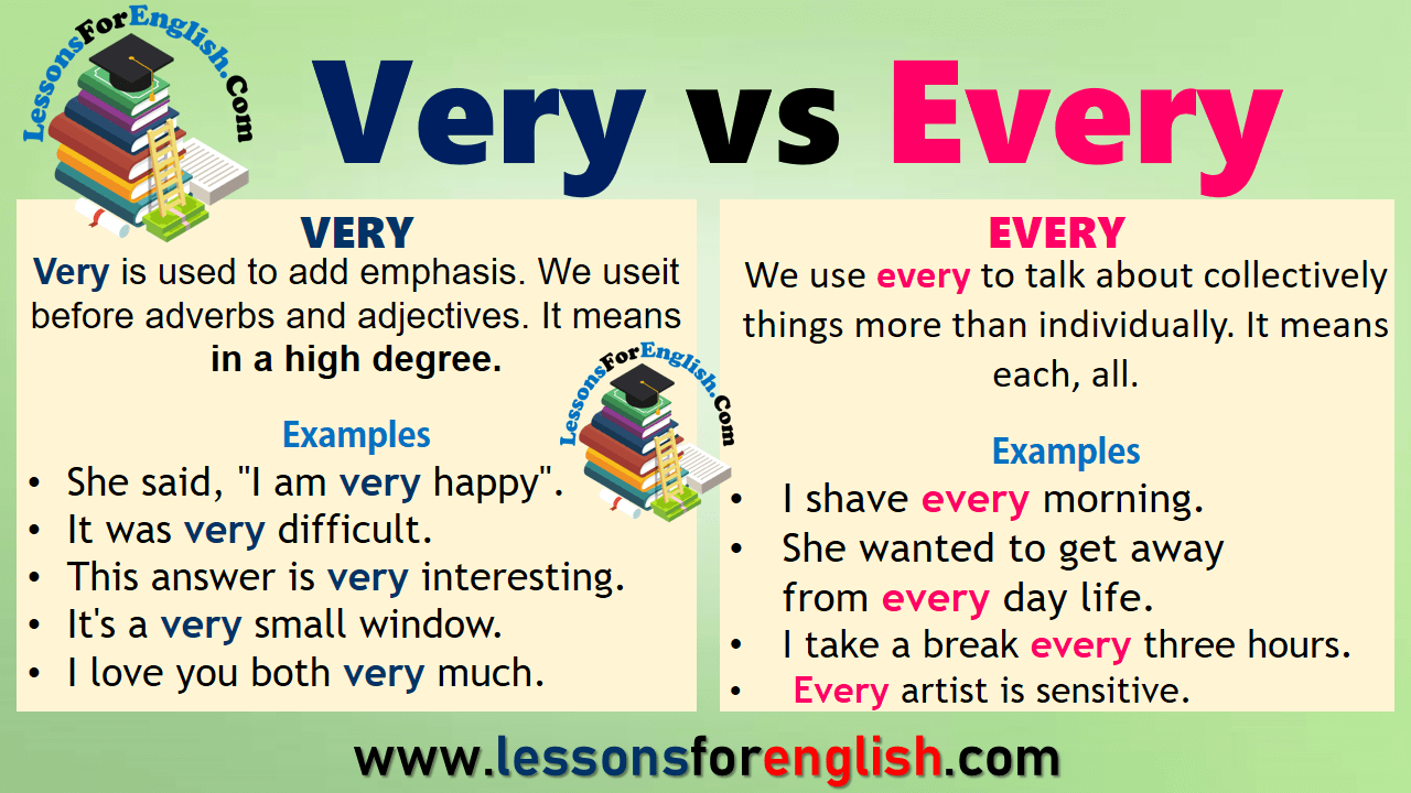 Very vs Every in English