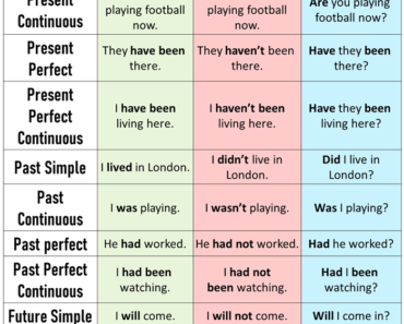 English Tenses List, Positive, Negative and Question Forms,12 Tenses Formula With Examples