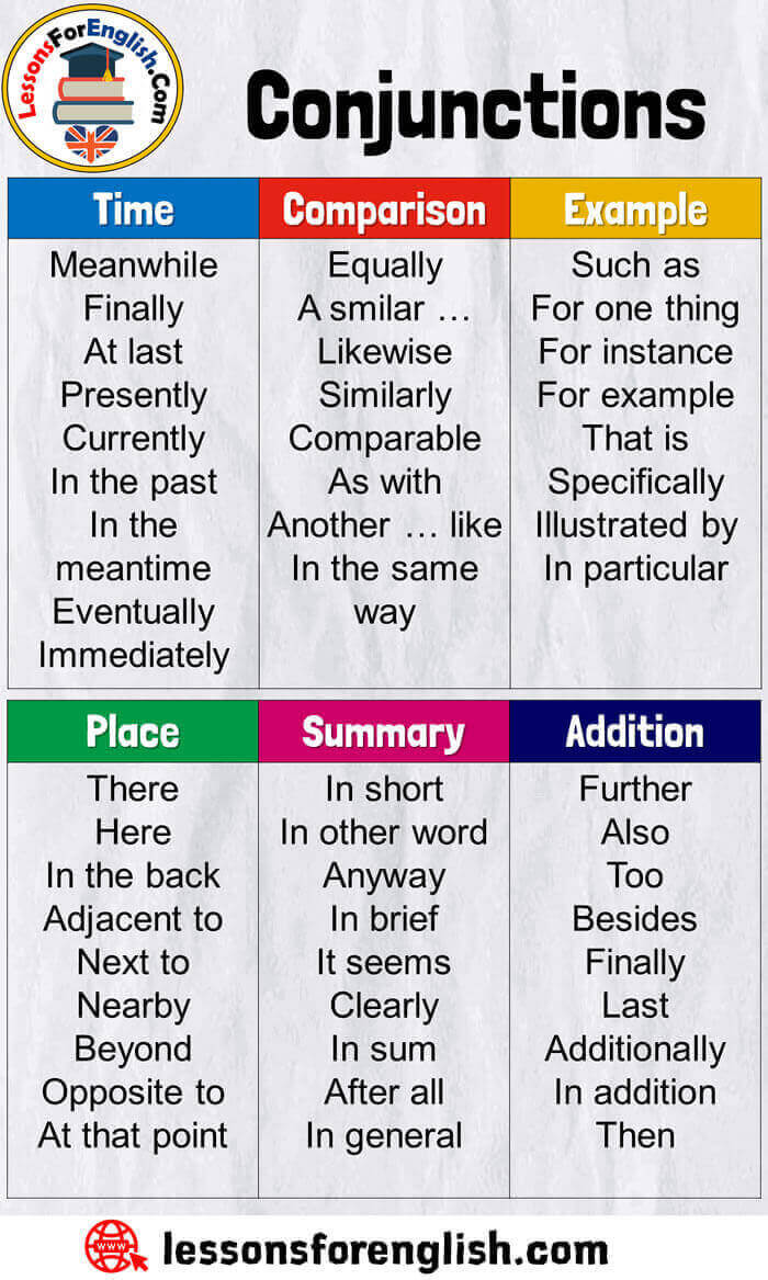 Conjunctions List in English, Conjunctions with Time,Conjunctions with Comparison,Conjunctions with Example,Conjunctions with Place,Conjunctions with Summary,Conjunctions with Addition;