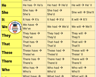 EnglishDetailed Contractions List