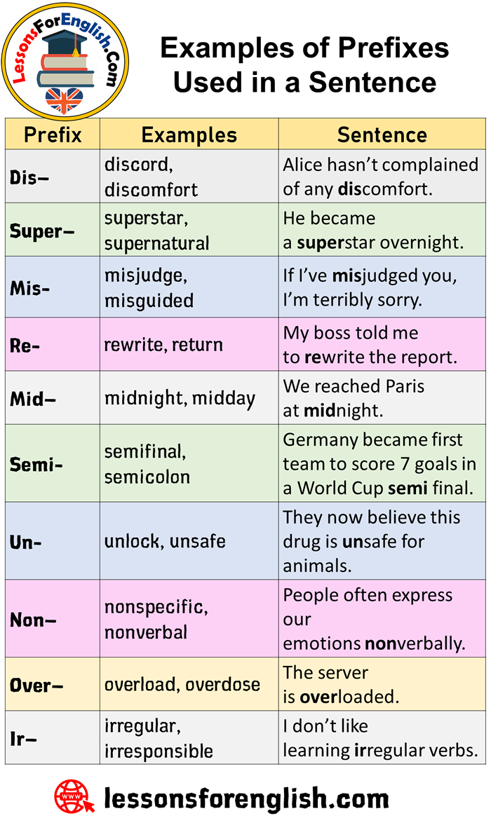 Examples of Prefixes Used in a Sentence in English ...