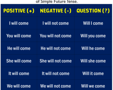 English Tenses,Future Simple Tense, Positive, Negative and Question Form