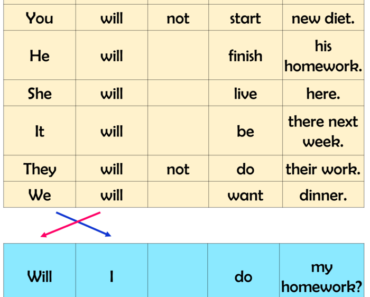 How to Use WILL in English Sentences