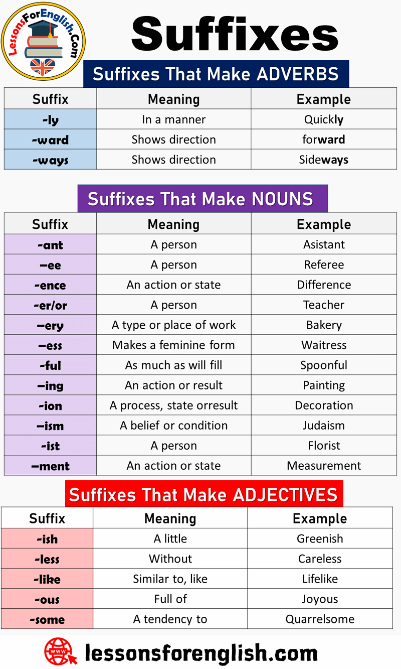 EnglishList of Suffixes and Suffix Examples