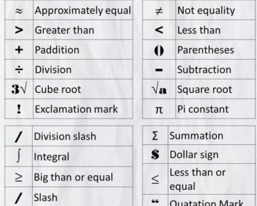 Math Symbols and Meanings in English