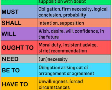 English Modal Verbs List