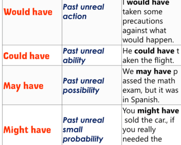 Modals in Past, Concept and Exampe Sentences