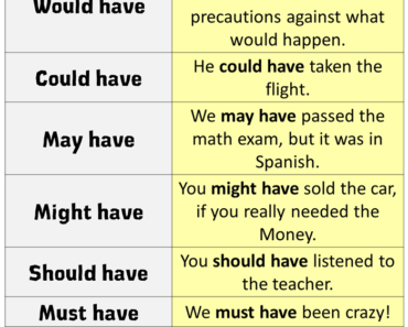 Perfect Modal Verbs List and Examples