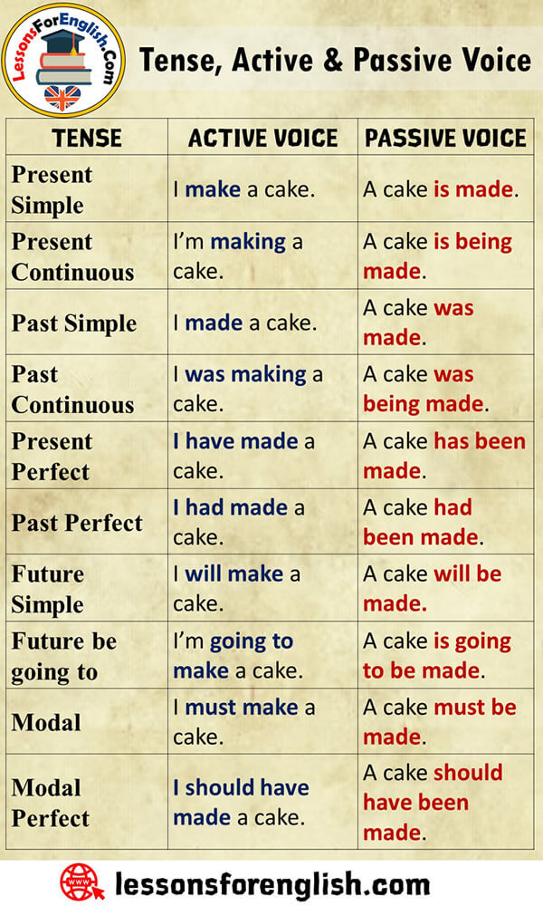 Tense, Active and Passive Voice