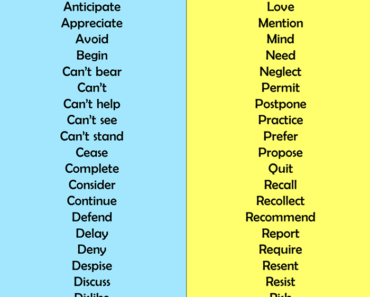 English Verbs Followed By GERUNDS