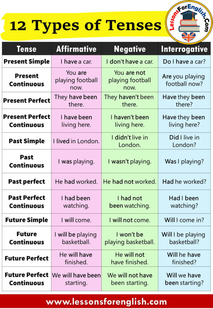 12 Types of Tenses, Affirmative, Negative and Question Forms