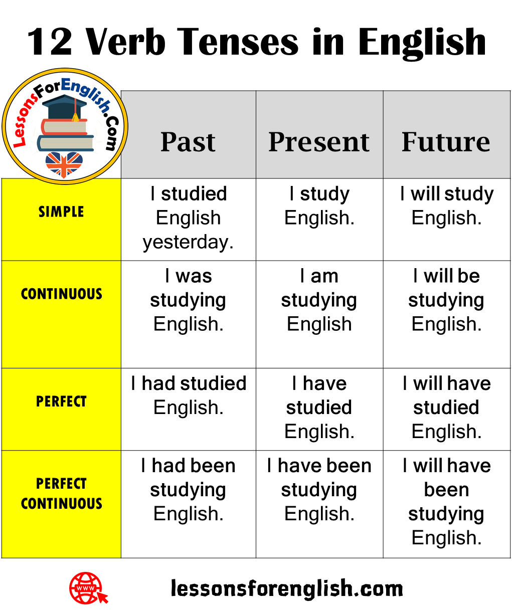 12 Verb Tenses In English Lessons For English