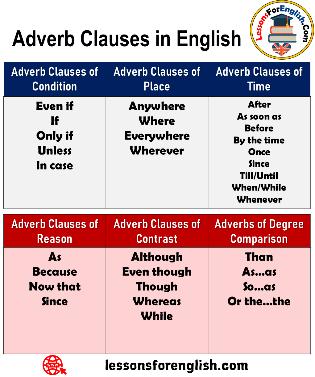 Adverb Clauses in English   Lessons For English