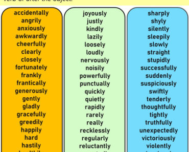 EnglishAdverbs of Manner, Definitions and Example Words