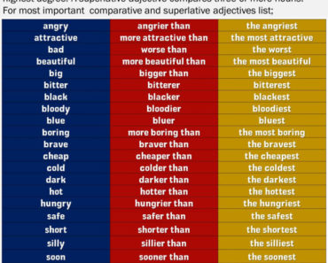 Comparative & Superlative Adjectives and Examples