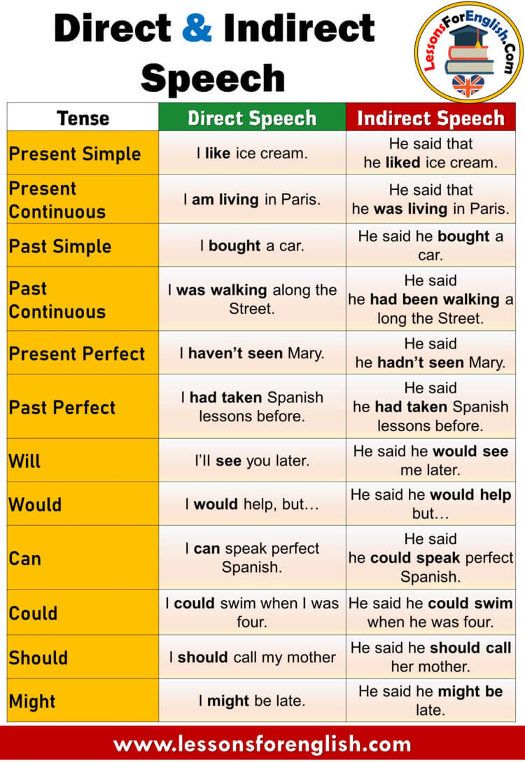 Direct & Indirect Speech, Tenses and Example Sentences