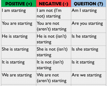 Present Continuous Tense, Using and Example Sentences