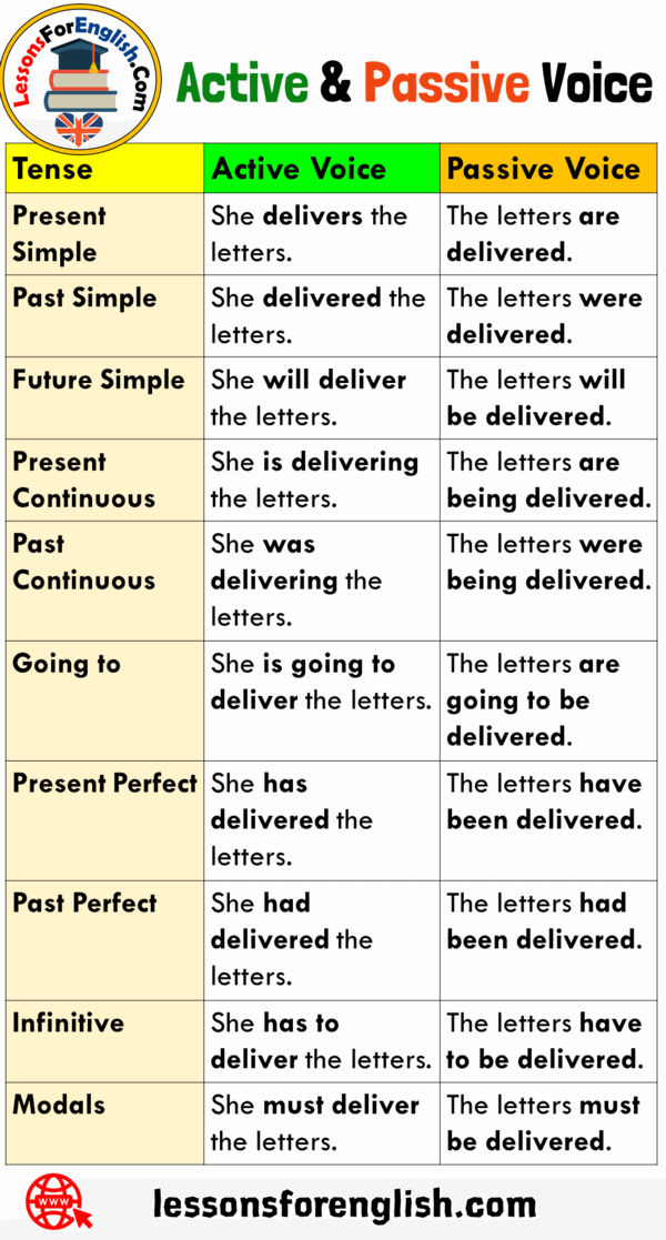 Active and Passive Voice Examples with Answers and ...